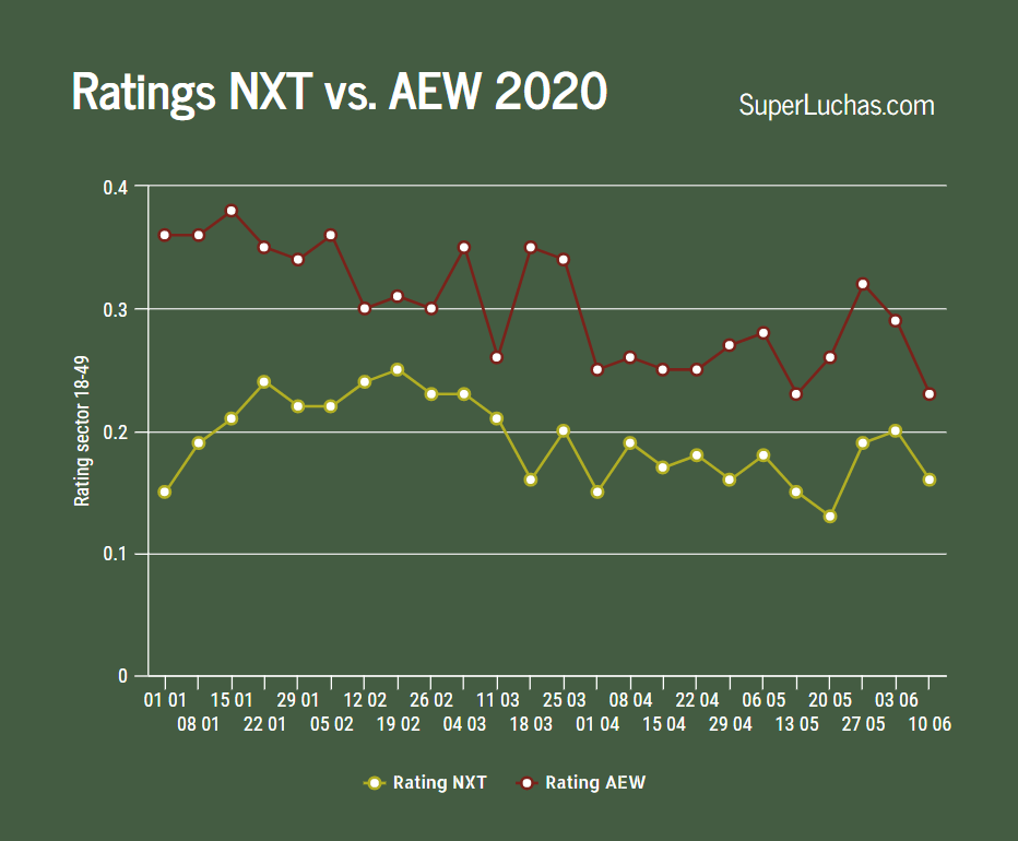 Ratings AEW y NXT 10 de junio 2020
