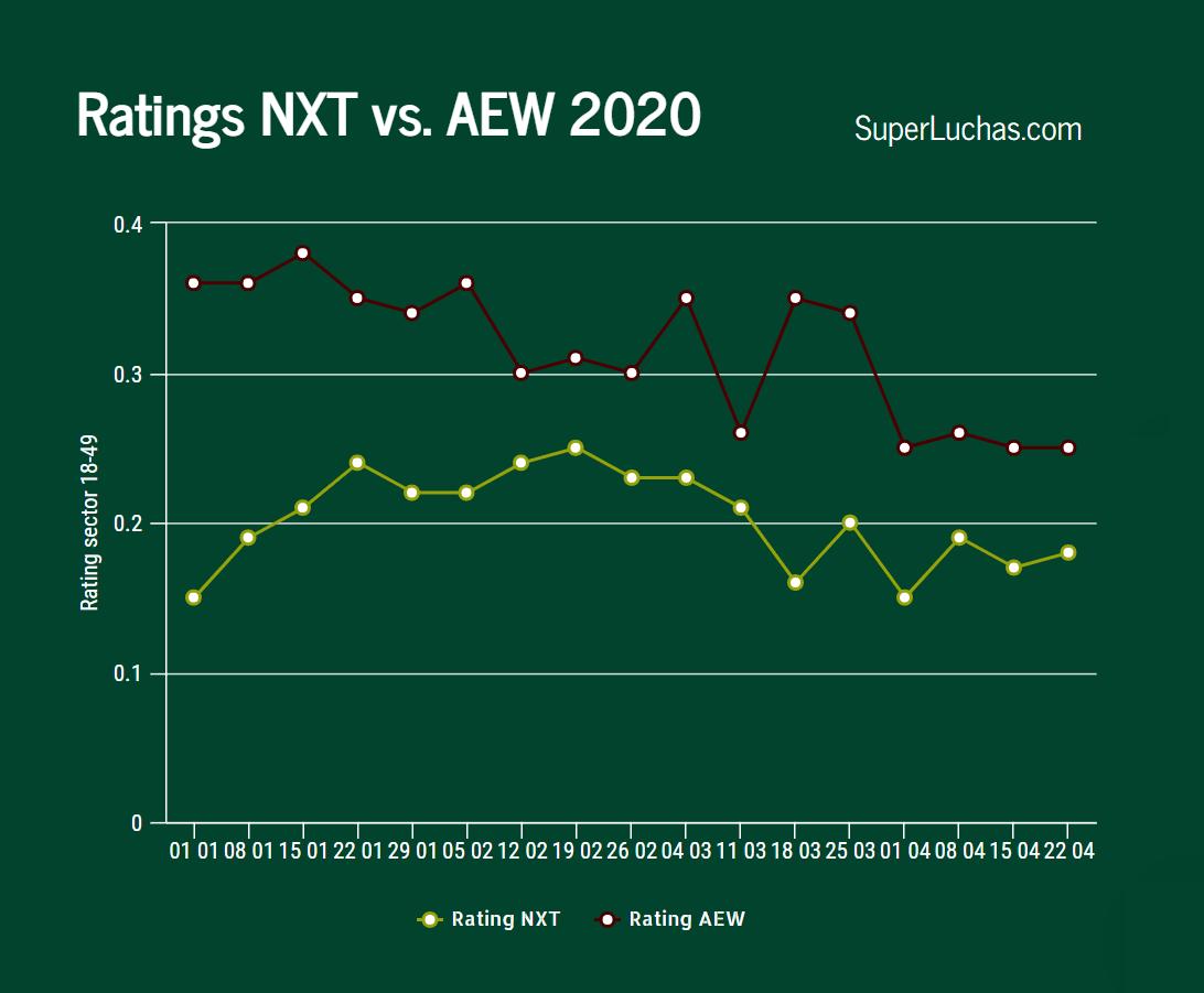 Ratings AEW y NXT 22 de abril 2020
