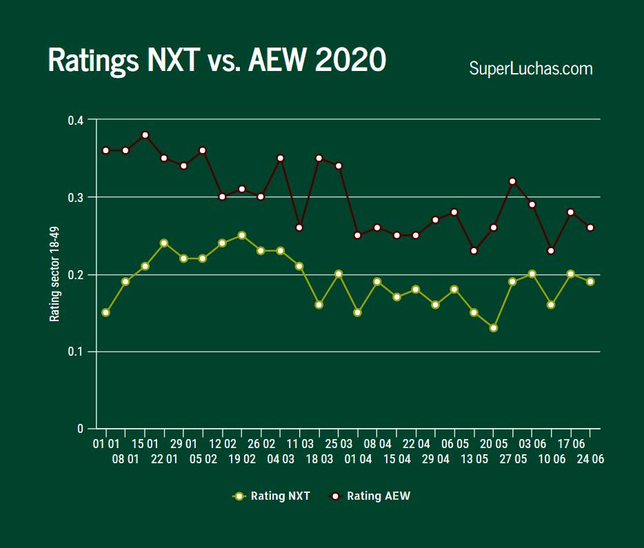 Ratings AEW y NXT 24 de junio 2020