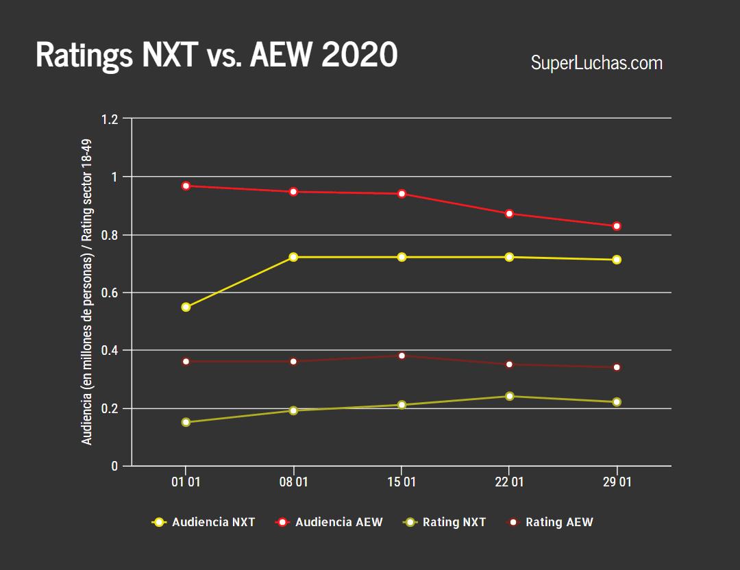 Los ratings de AEW y NXT en la semana 5
