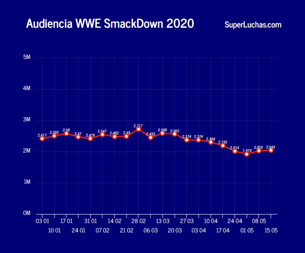 Rating SmackDown 15 de mayo 2020