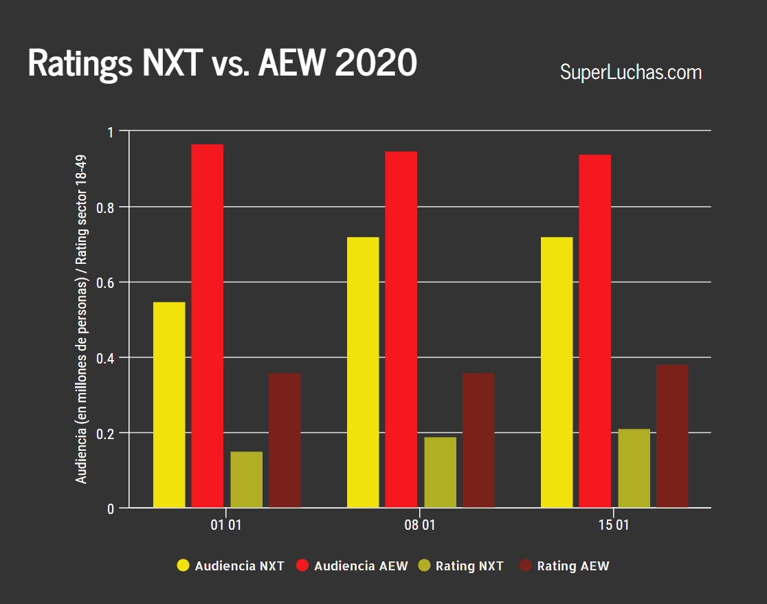 Ratings de AEW y NXT 15 de enero 2020