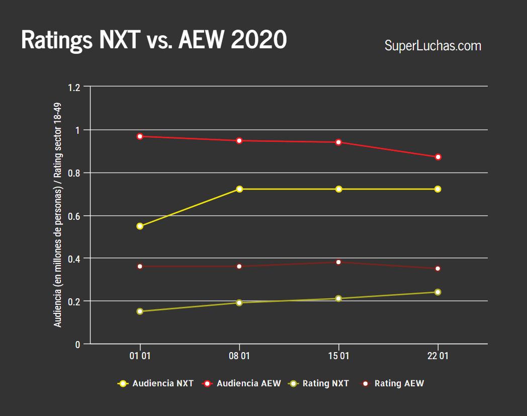 Ratings de AEW y NXT 22 01 20