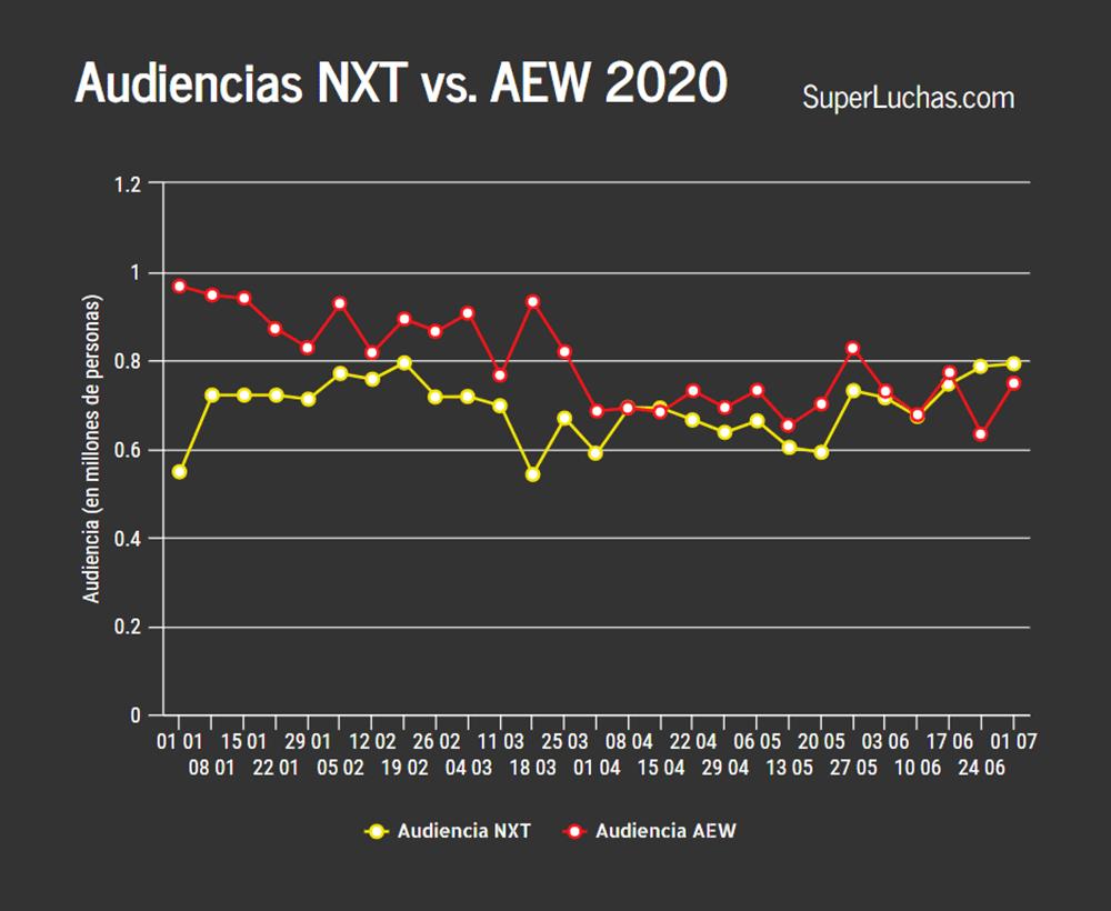 Ratings AEW y NXT 1 de julio 2020