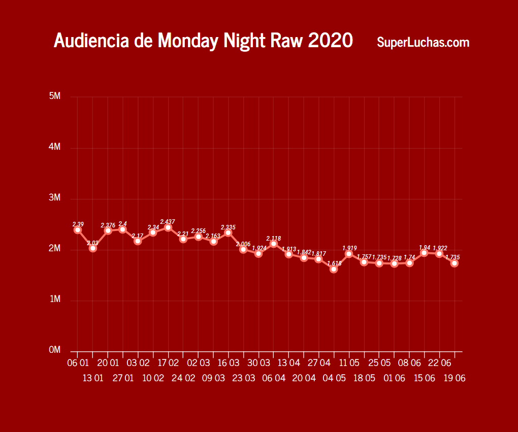 Rating Raw 29 de junio 2020