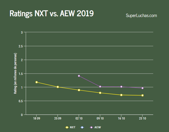 Ratings de AEW y NXT 2019