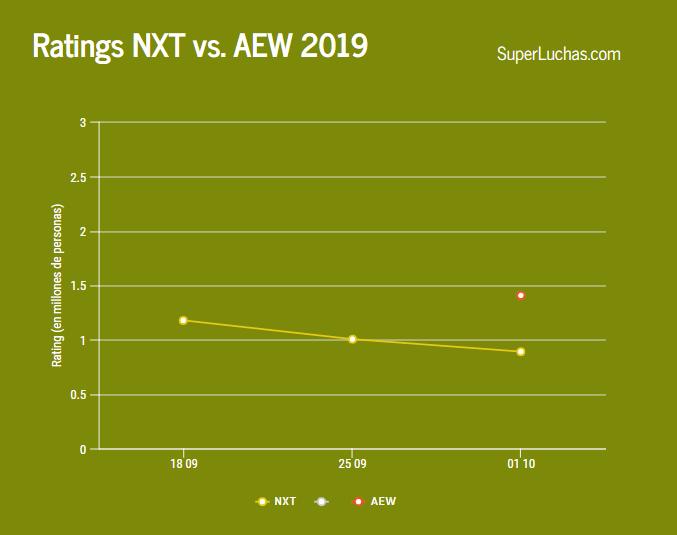 Ratings NXT vs AEW