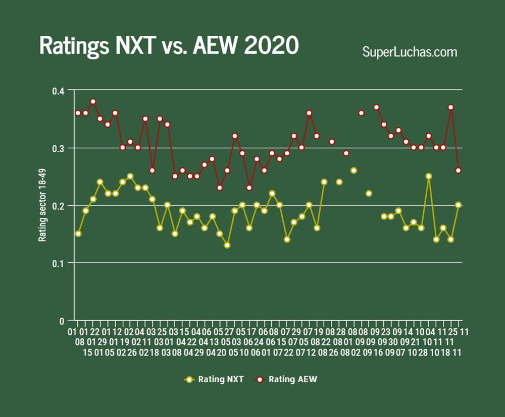 AEW and NXT Ratings November 25, 2020