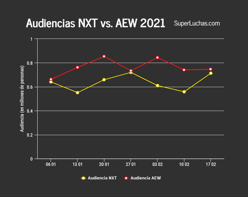 Notes AEW et NXT 17 février 2021