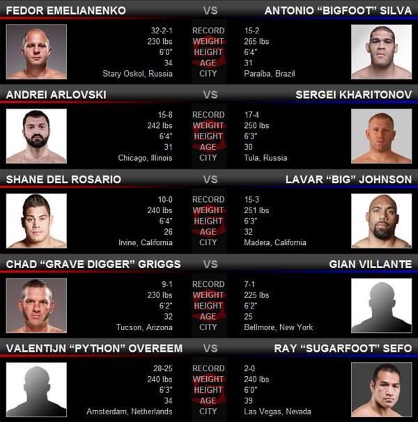 Strikeforce: Fedor vs. Silva (Previo, apuestas y resultados) - Emelianenko es amplísimo favorito 3
